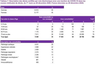 tableau deces COVID 19 donnees au 29 12 2020