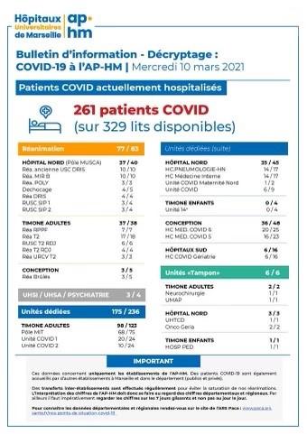 BULLETIN D'INFO COVID AP HM 10 03 21 1